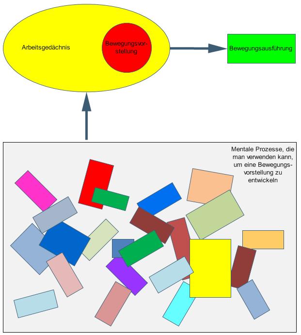 Multithreading - Mentale Ordnung